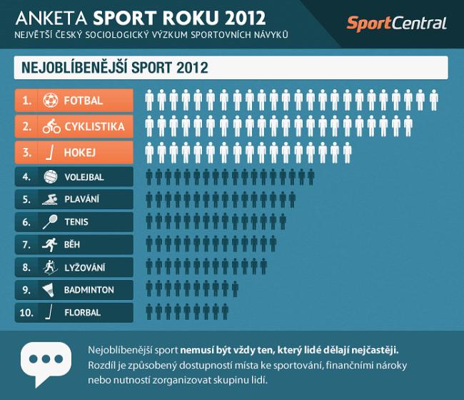 Anketa Sport roku 2012