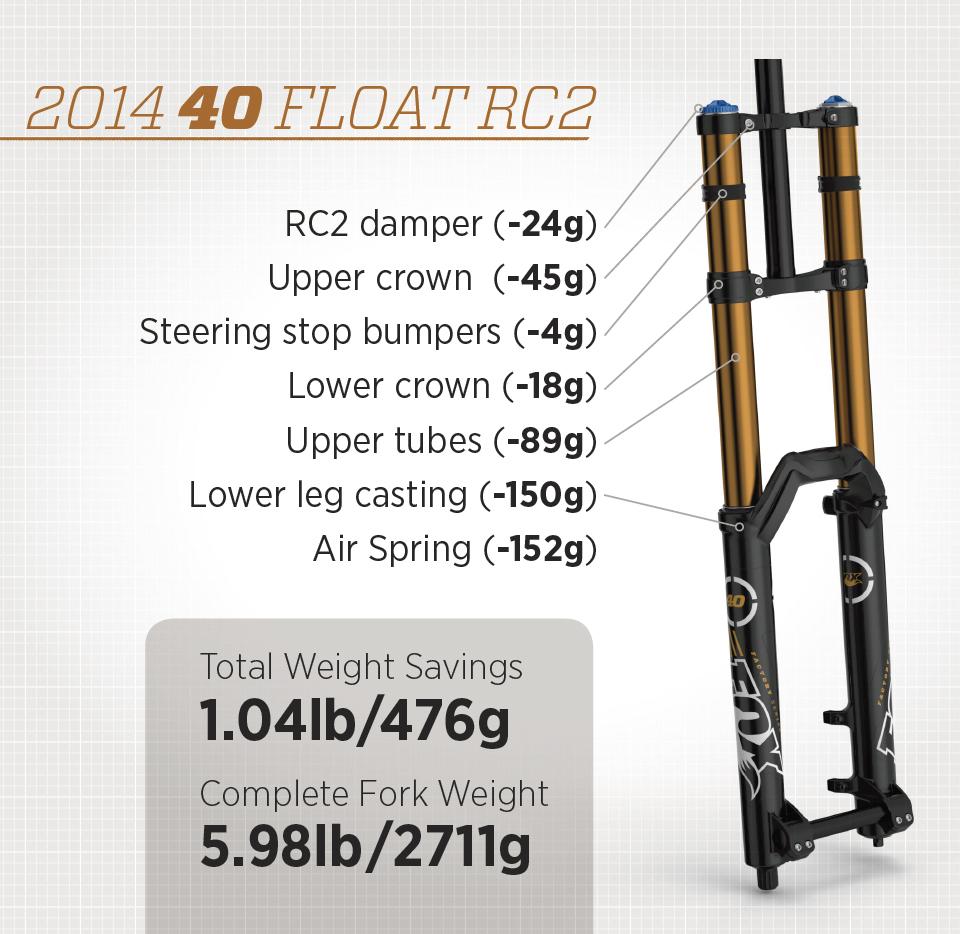 Novinky Fox 2014 - 40 FLOAT RC2 | DHX RC4