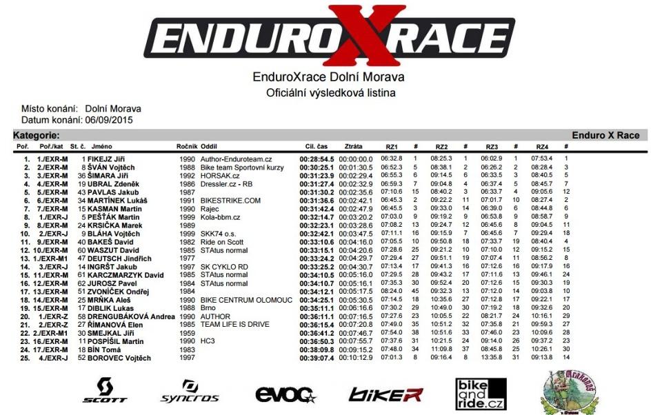 Enduroxrace-DolniMorava-2015-vysledky-absolutně