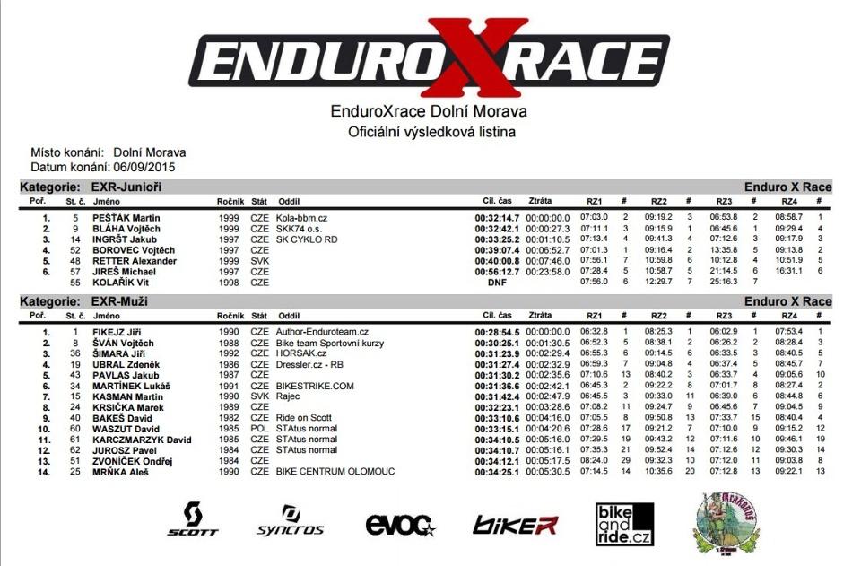 Enduroxrace-DolniMorava-2015-vysledky-jum-man