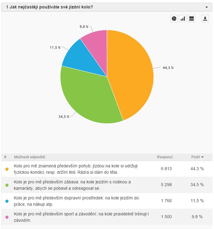 Cyklistická anketa 2015 - výsledky