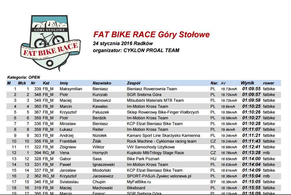 FatBike-Race-Gory-Stolove-results