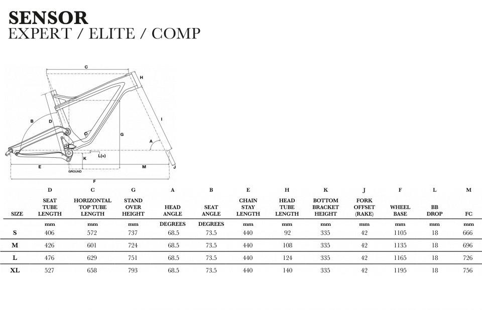 GT Sesnsor Expert - geometry